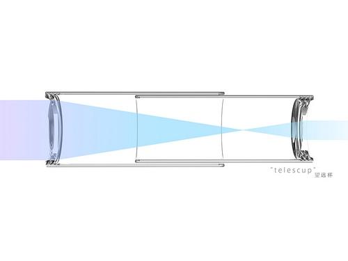 有没有人要对这两个杯子杯底的透镜类型进行分析……